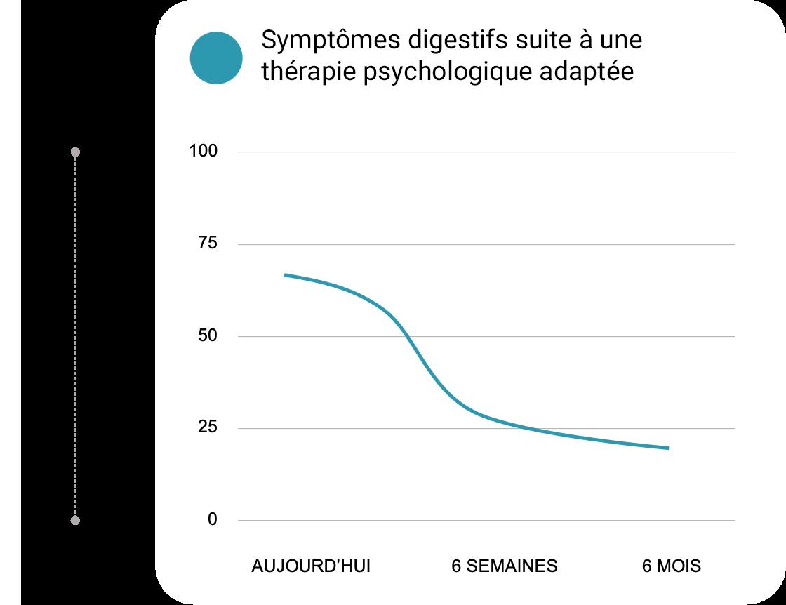 guty-psychologie-symptomes-etude-clinique.png